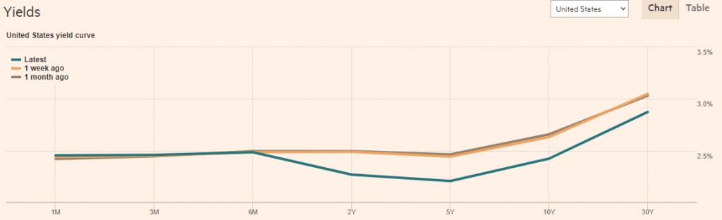 米債逆イールド化に身構える相場~だが問題が起きるのはまだこれから