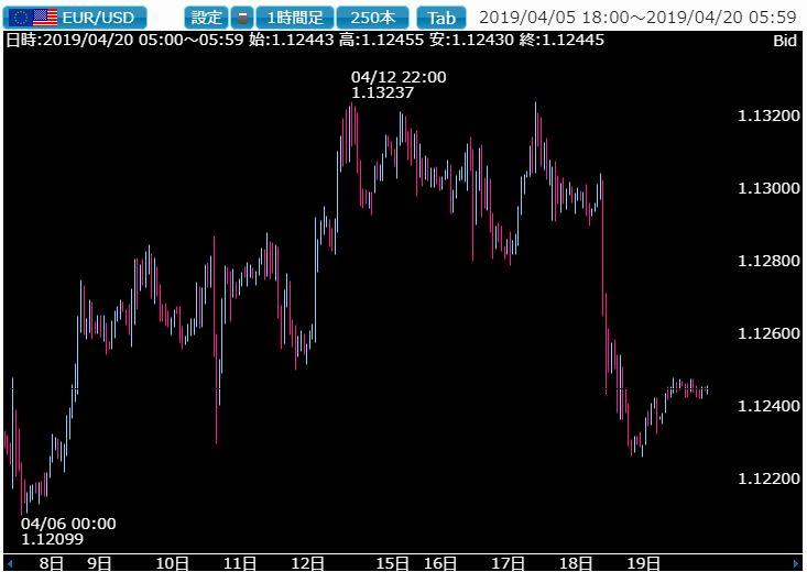 21世紀最小レベルのドル円ボラは週明けも続くか注目