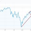 S&P500はザラ場の高値を更新できるのか?ドル円にも影響するこの先の株価