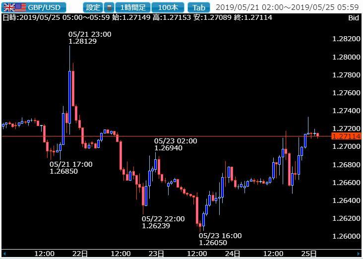 政治に動かされた為替市場の一週間