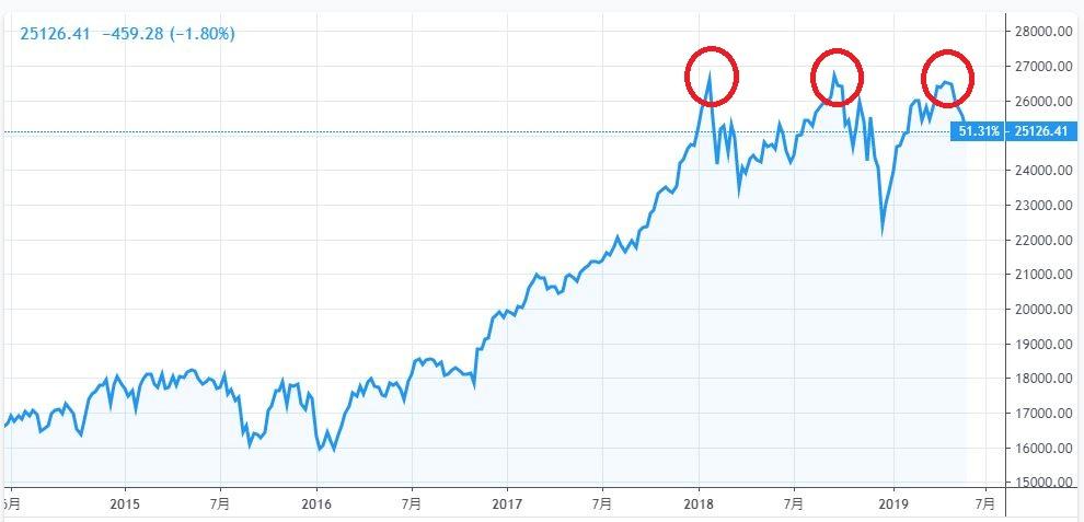 セルインメイは今年もワークする可能性大 6月相場のドル円下落に注意
