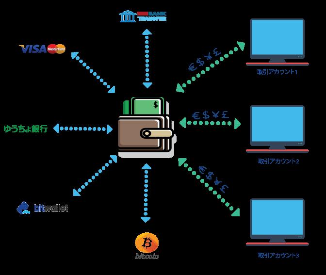 TTCM / TradersTrustのキャッシュバック口座開設