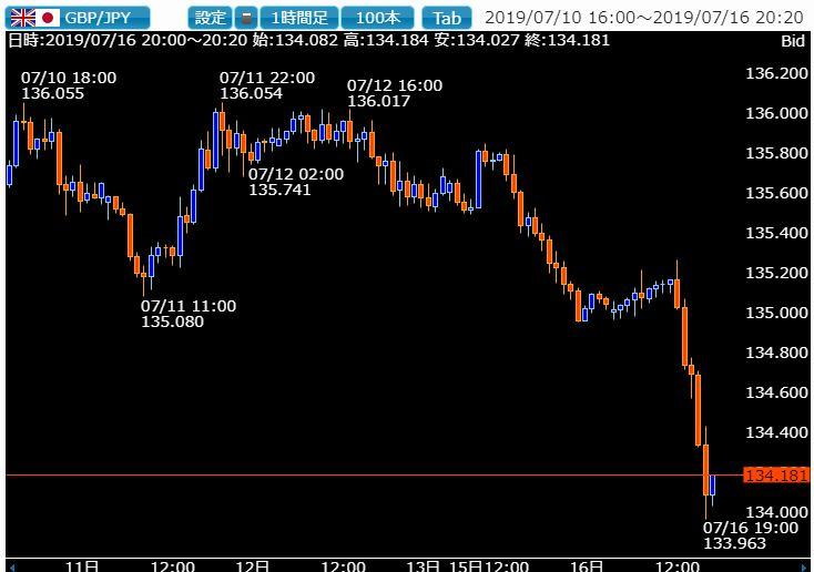 7月FOMC待ちでテーマを失った相場はポンド売りに傾斜