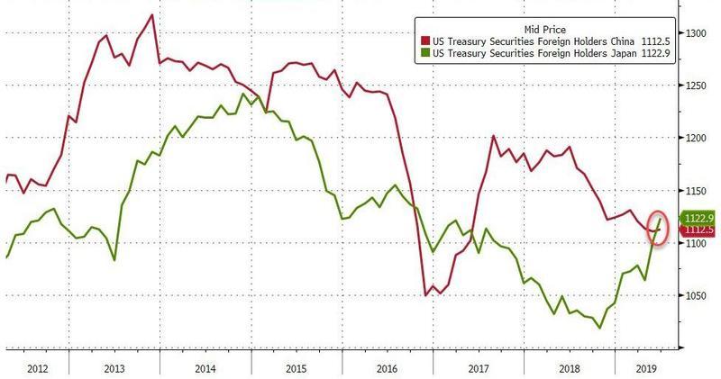 いよいよ米債保有を減らし始めた中国~これから何が起きるのか