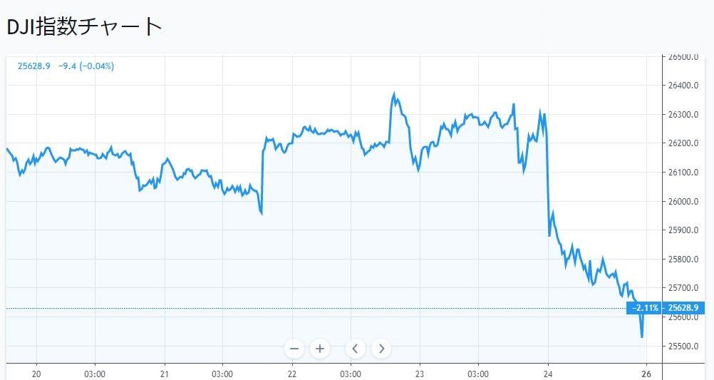トランプは来年11月までの株価上昇継続を諦めた可能性