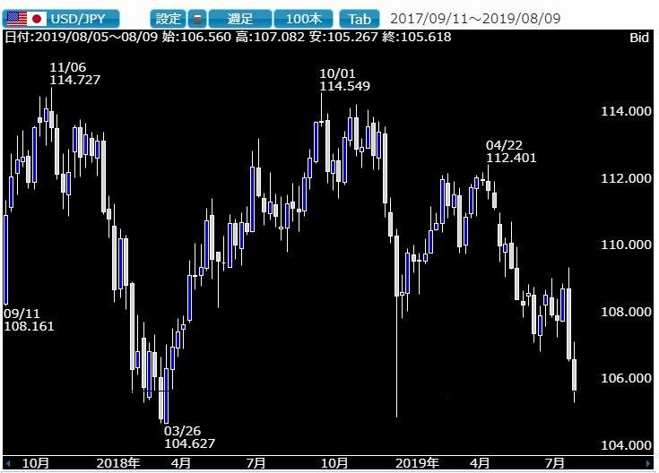 相場ウイークリー・ドル円お盆の流動性低下で大幅円高に注意の一週間