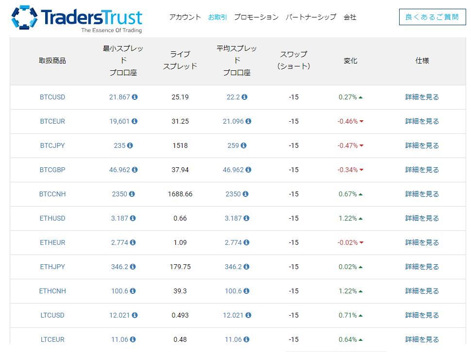 【TradersTrust】仮想通貨CFDでスプレッド縮小と手数料廃止を発表