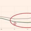 すっかり話題にならなくなった米債逆イールド~元に戻ったこれからが最高に危ない