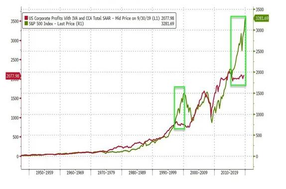 異常な上昇の米株相場を反転下落させる材料は一体何か?