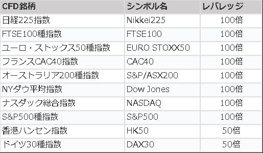 【AXIORY】株式指数CFDの最小取引ロットが0.01に変更