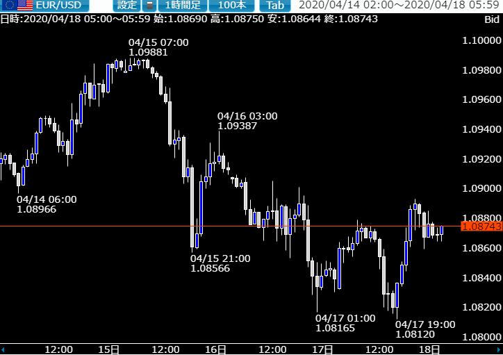 相場ウイークリー・上値の重たいドル円は再度大幅下落に注意