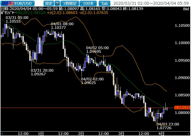 相場ウイークリー・ドル高と円高の綱引きなるも週明けは再度ドル安に注意