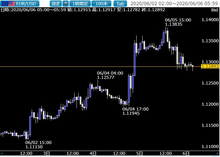 相場ウイークリー・ドル円、ユーロドルともにどこまで上値を試すかが大きなポイントの一週間