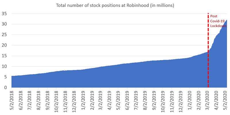 米国個人投資家の博打的株式相場を支える株式無料取引アプリ~しかし問題も顕在化