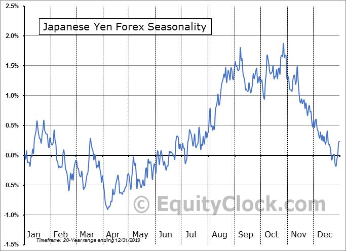 7月相場のドル円はシーズナルサイクルに回帰するかどうかに大注目