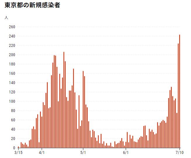 都知事選後急増する東京の感染者数拡大~相場の二番底もしくはここからの大底は詩型ウイルス東京感染まん延が引き金か