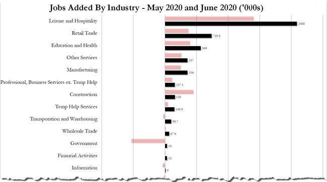 予想を上回る米国6月雇用統計の結果でも為替には響かず