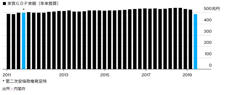 国内実質GDPコロナ起因で第二次安倍政権発足時レベルの逆戻りの衝撃