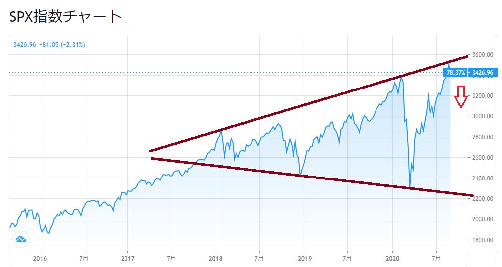 米株下落で今ごろ懸念され始めた新型コロナ起因の二番底・大底相場
