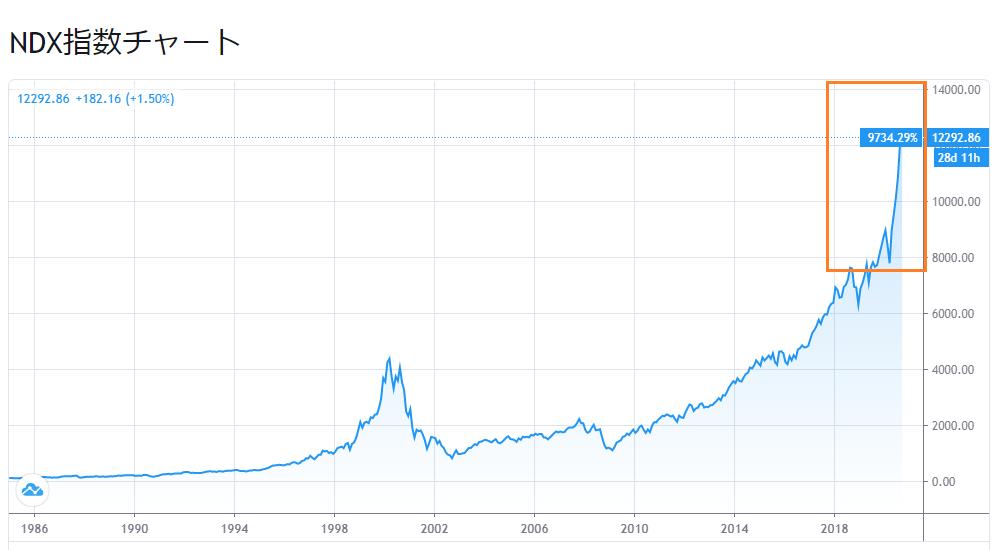 米株市場は史上最速のコロナバブルに突入~一方で史上最速崩壊の可能性も