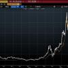テスラ株のチャートが2017年末のBTCに酷似の状況から見えてくるもの
