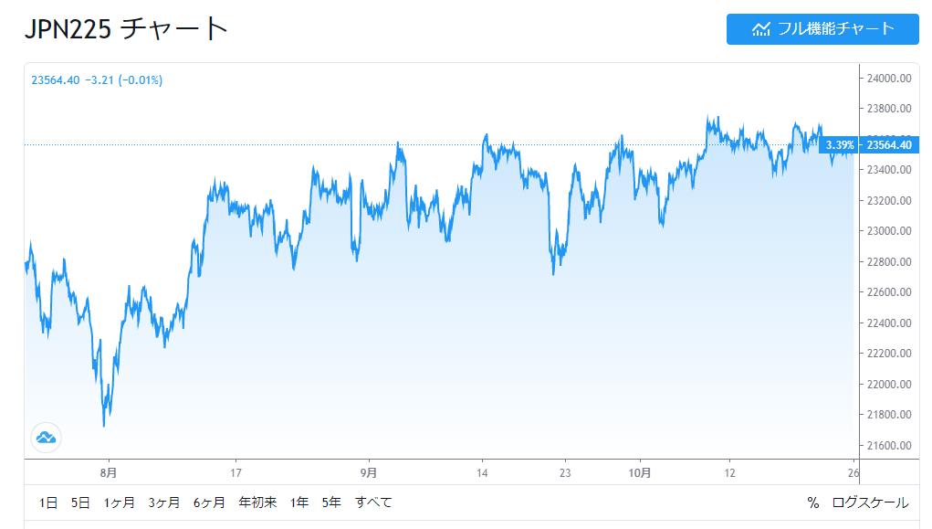 日銀とGPIFの買い上げで上昇させた日経平均の人工値付け相場~果たしてこの先どうなるのか