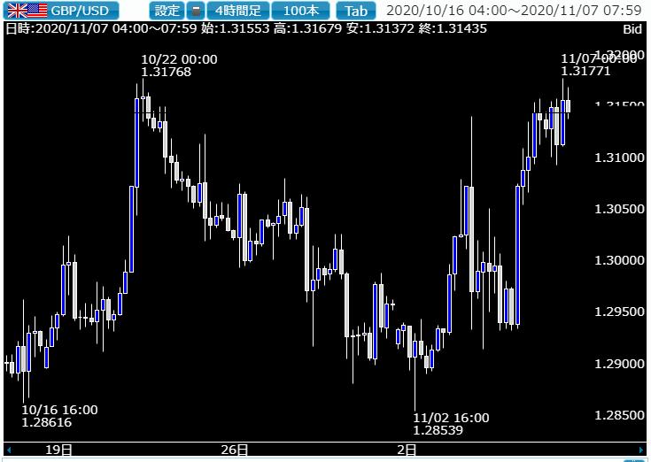 相場ウイークリー・ドル円はさらなる下落が実現するかに注目