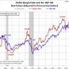 米株市場における史上最大のマージンデットが直面する最大の危機とは