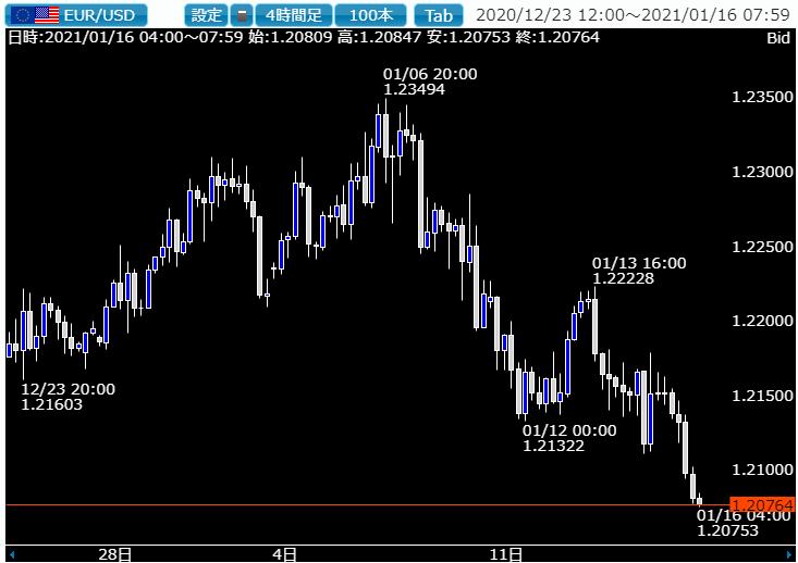 相場ウイークリー・ドル安からドル高転換するのかどうかを見極める一週間