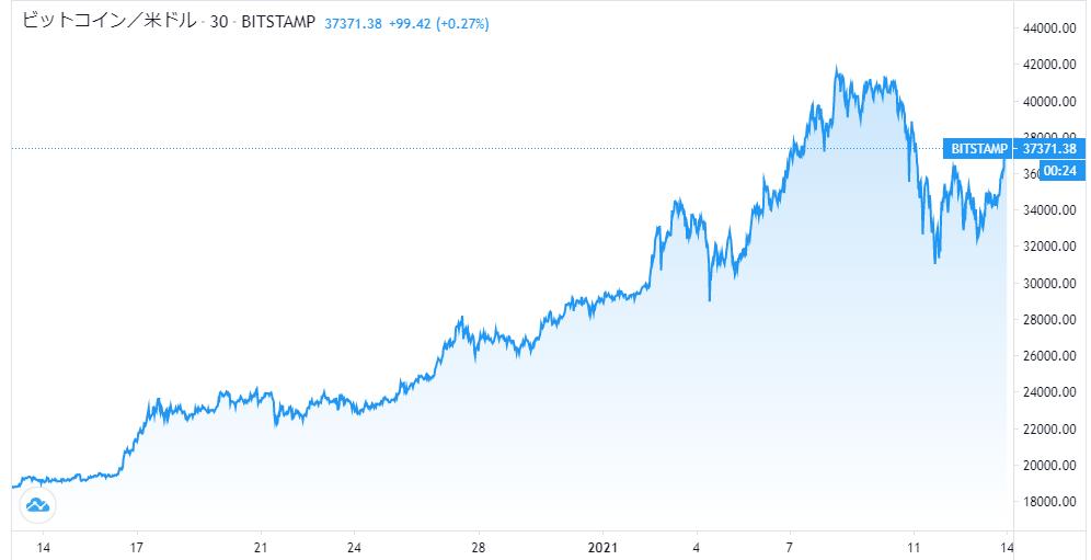 米株バブル相場の先行きを示唆するとされるBTCとTesla株の動向