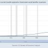 給付金過剰支給ですっかり労働意欲をなくした米国民