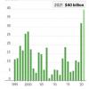 6月から8月までで400億ドルの資金が集まる米国IPO市場