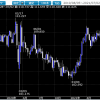 相場ウイークリー・果たして7月ドルがこのまま上昇するかに注目