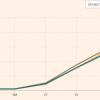 相場ウイークリー・月末のFOMCを睨んで米債金利でドル円が動きそうな状況