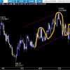 相場ウイークリー・一転上昇をはじめたドルはFOMC後もその動きを維持できるか